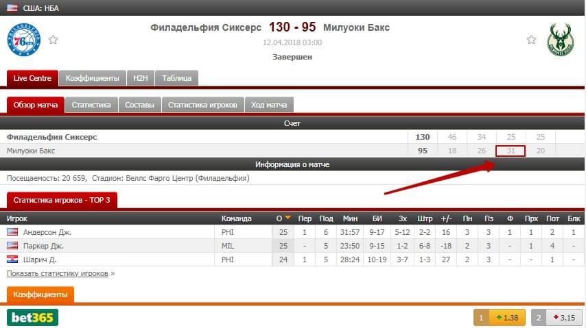 7eb7776d Приходится опять удваивать ставку до 4000 рублей (коэффициент 2,3). В  третьей четверти гости победили. Ставка сыграла.