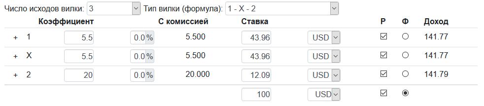 Результаты ЧМ-2018